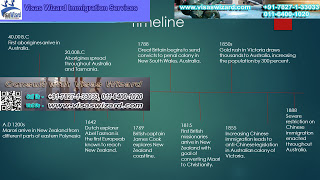 Australian immigration policy timeline
